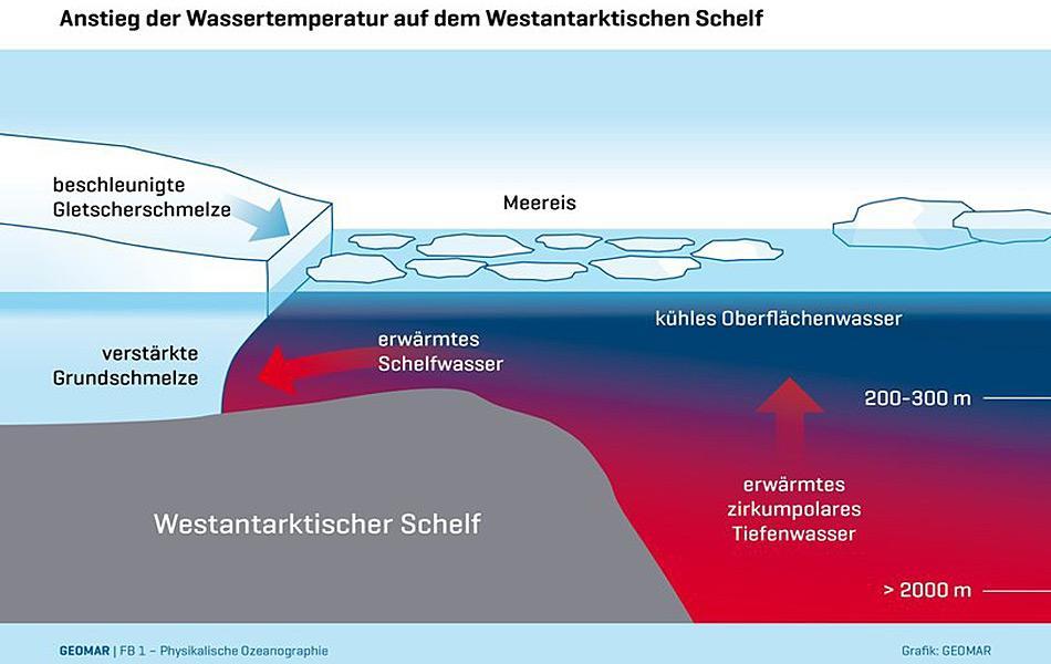 Wärmere Wassermassen aus der Tiefe kann durch das kalte Oberflächenwasser nicht durchdringen. Dadurch wird es in Richtung Schelfeis und Gletscher abgelenkt und schmilzt das Eis von unten. © GEOMAR, Dr. Sunke Schmidtko